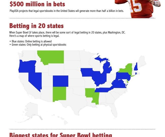 Americans to bet over $500 million legally on Super Bowl LV, reports says